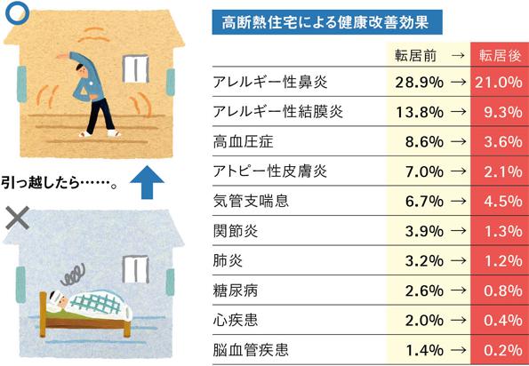 高断熱住宅による健康改善効果