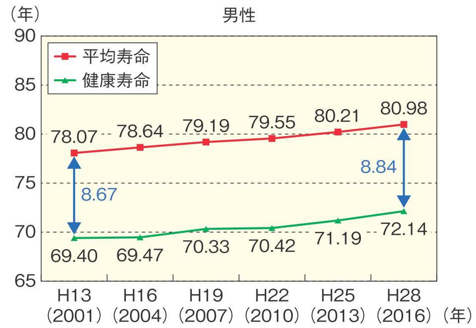 男性 平均寿命と健康寿命